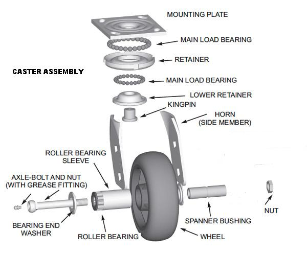 Caster Assembly -  Mounting Plate, Main Load Bearing, Retainer, Main Load Bearing, Lower Retainer, Kingpin, Horn (side member), Spanner Bushing, Nut, Wheel, Roller Bearing Sleeve, Axel-Bolt and Nut (With grease fitting), Bearing End Washer, Roller Bearing